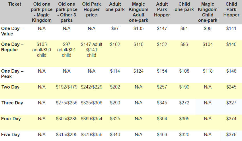 disney pricing chart